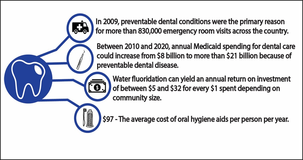 Image of Caries Impact in the United States.