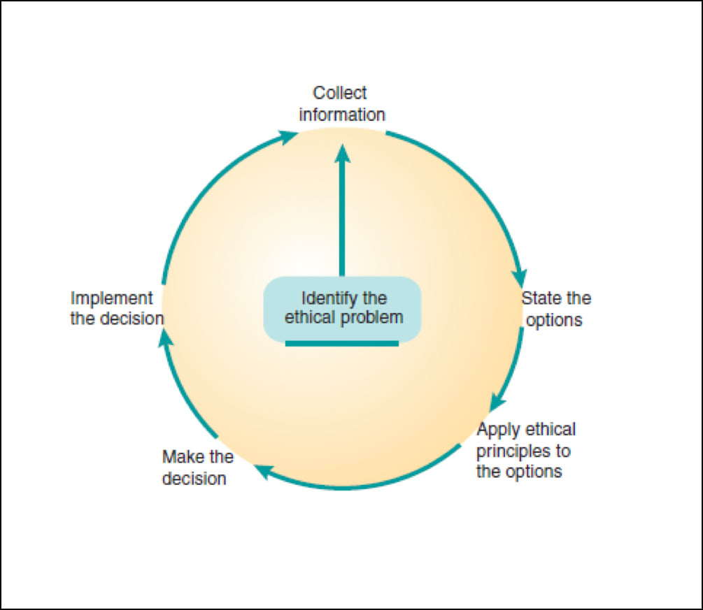 Diagram emphasizing use of past info and experiences on current and future decision making.