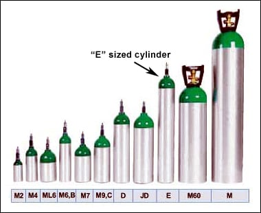 Image: Figure 1 depicts various oxygen cylinder sizes, highlighting the E sized cylinder.