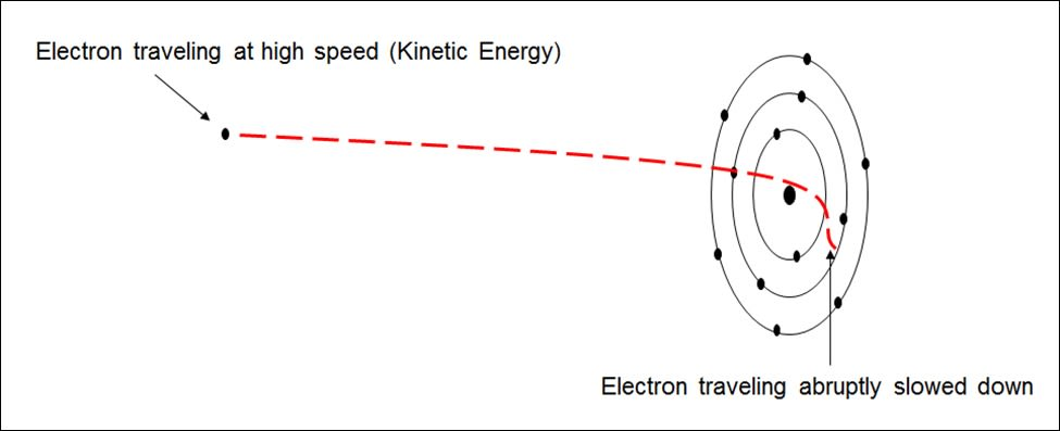 An electron traveling at high speed and abruptly slowed down or stopped. The kinetic energy will be converted to heat and radiation.