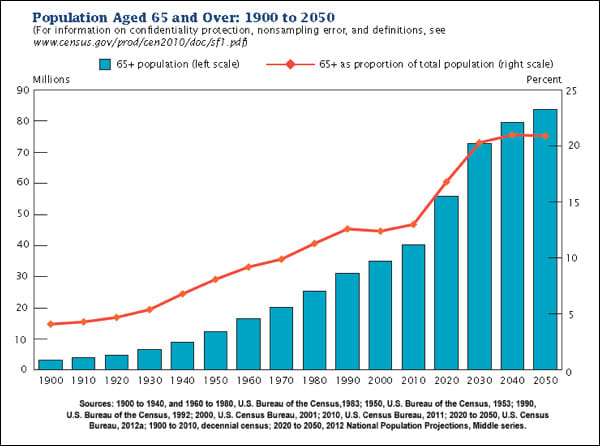us+population+over+65+projection