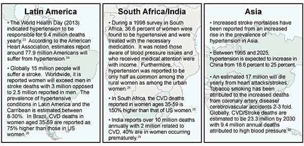 Image: Hypertension – Spotlight on Latin America, South Africa and Asia.