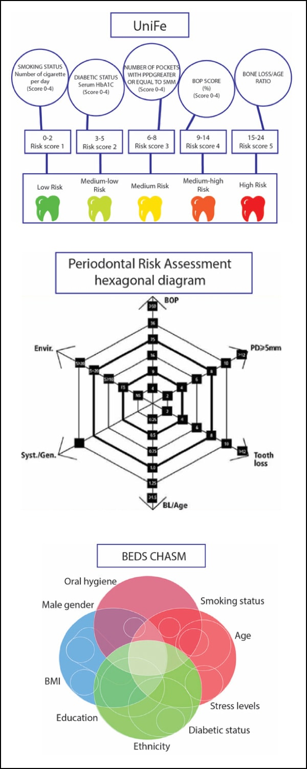 Image of Three currently used periodontal risk assessment tools.