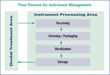 Image: Flow Process for Instrument Management.