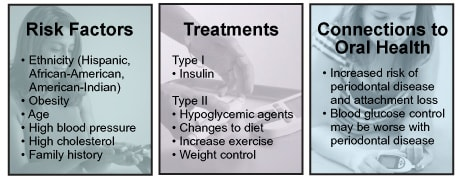 Image: Diabetes Risk Factors, Treatments, and Connections to Oral Health.