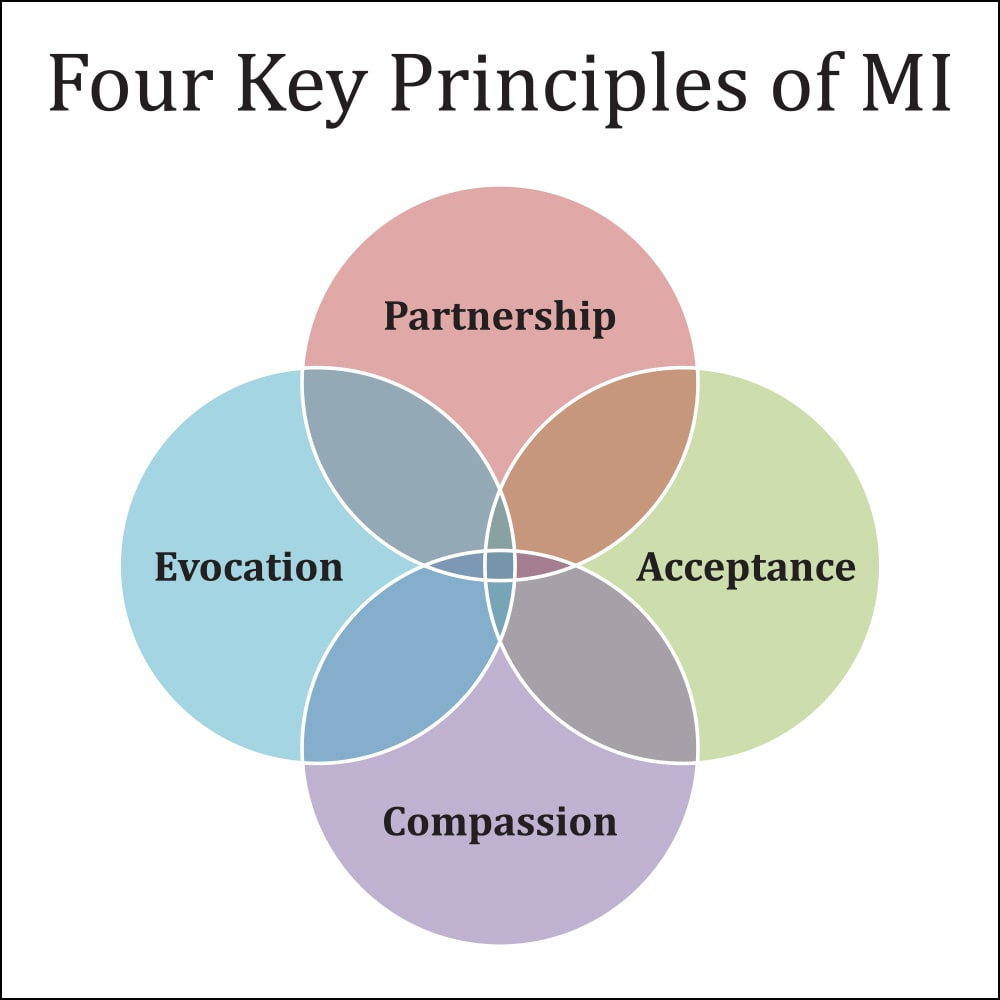 four key principles of MI