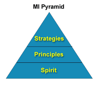 Image: MI Pyramid showing spirit at the base, principles in the middle and strategies at the top.