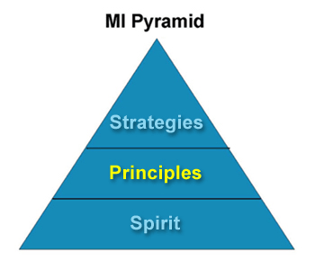 Image: MI Pyramid showing spirit at the base, principles highlighted in yellow in the middle and strategies at the top.