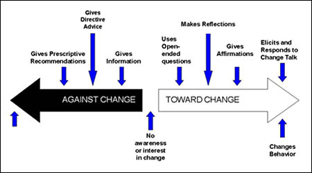 Image: Two arrows pointing opposite directions showing points against change or toward change.