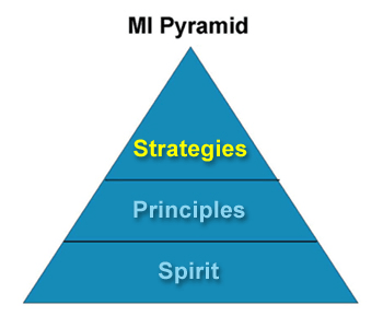 Image: MI Pyramid showing spirit at the base, principles in the middle and strategies highlighted in yellow at the top.