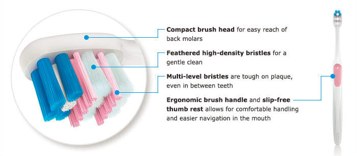 Oral-B Gum Care Compact Manual Toothbrush features-compact brush head, feathered high-density bristles, multi-level bristles, ergonomic brush handle and slip free thumb rest.