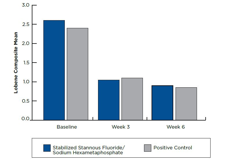 Lobene Composite Stain Score, Evaluable Subjects