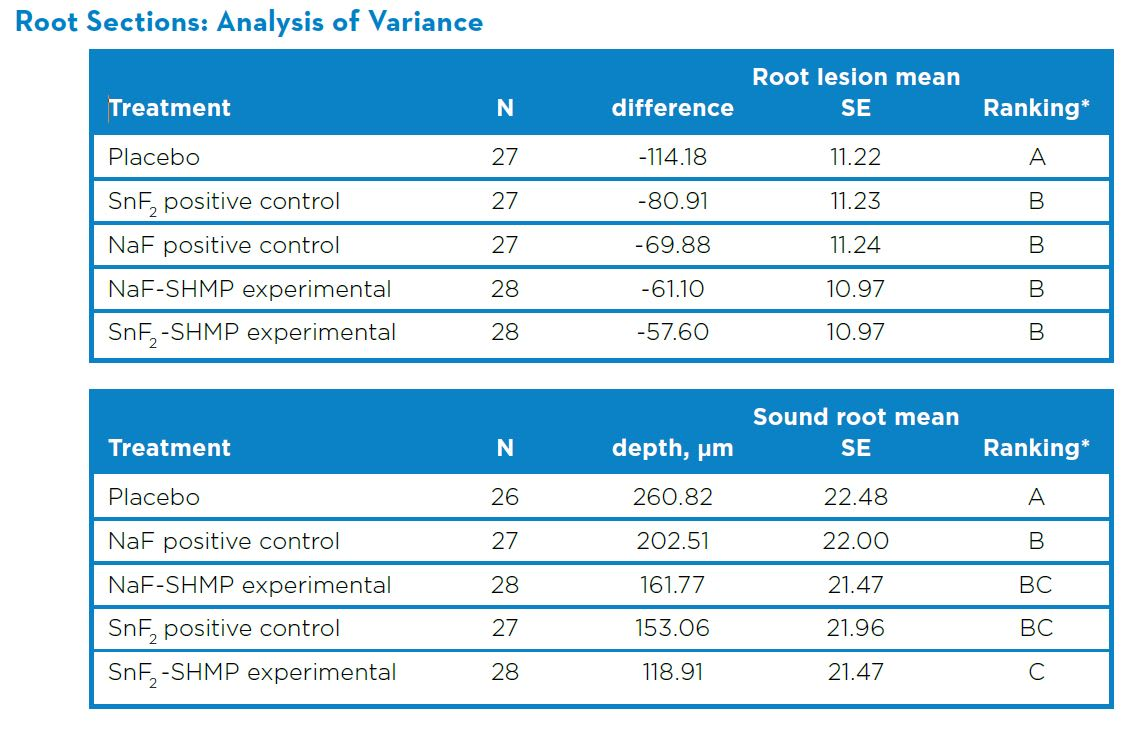 Root Sections: Analysis of Variance