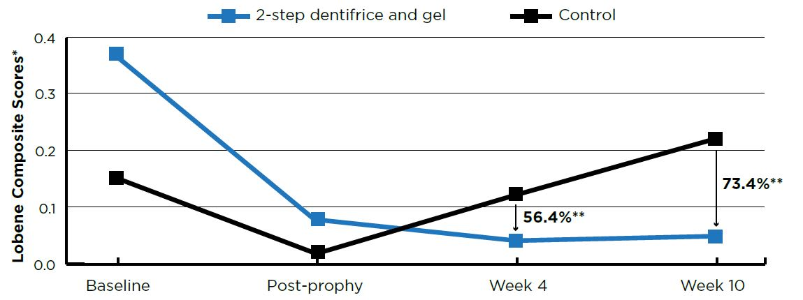 Tooth Stain Scores-Baseline and post-prophy scores are means; Week 4 and Week 10 scores are adjusted means