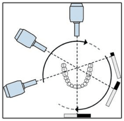 Schematic diagram of simple panoramic motion