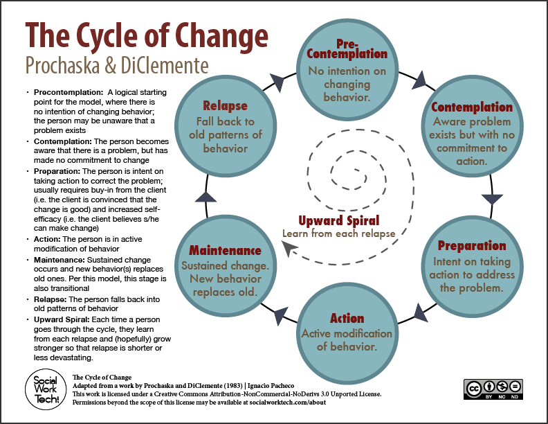 Figure 2 - Stages of Change