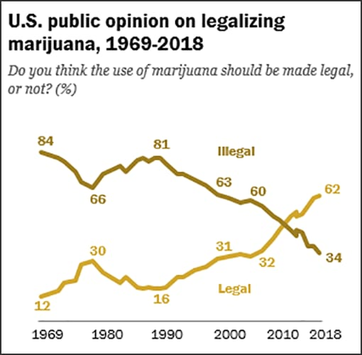 Chart showing percentage of general public supporting marijuana legalization