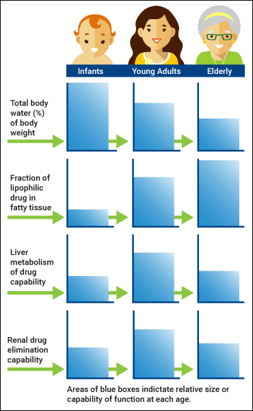 ce506 fig01 pharmacokinetic variables