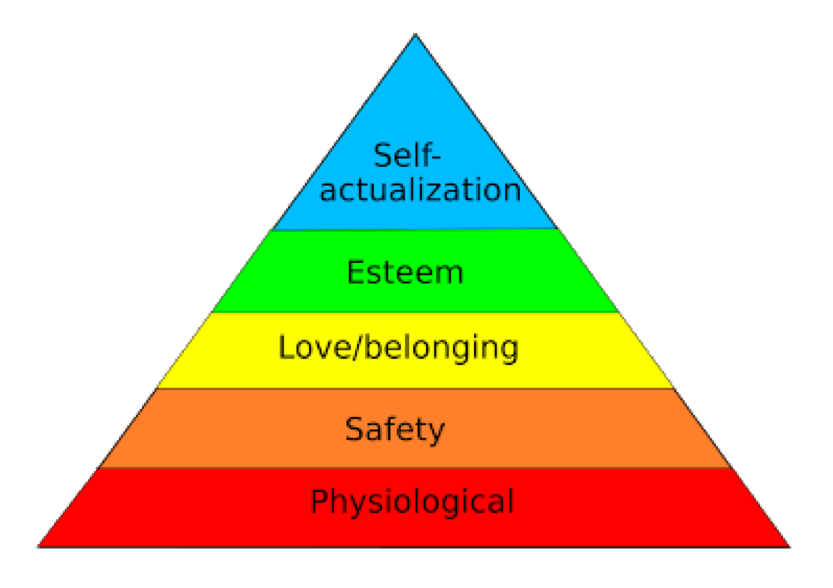 Pyramid chart of Maslow's Hierarchy of Needs