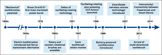 Timeline showing highlights in power toothbrush development.