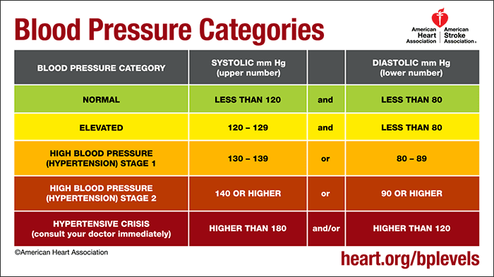 Chart showing blood pressure categories with accompanying systolic and diastolic values.