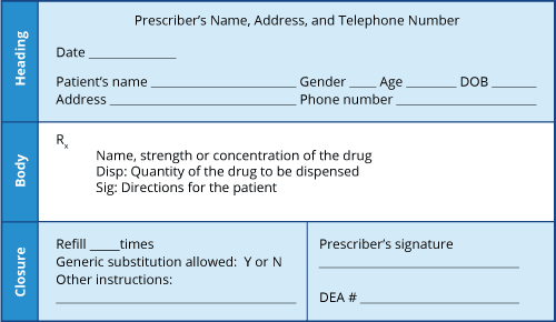 Example showing the essential elements of a prescription