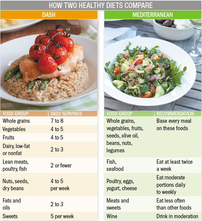 Figure 6 compares the DASH and Mediterranean diets via food groups and daily servings, an example of a dish from each is shown