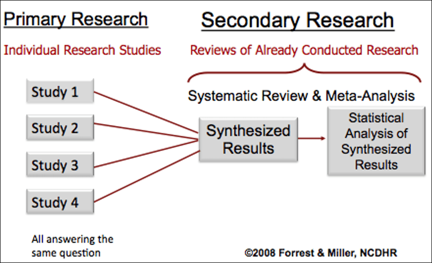 Diagram showing the relationship between primary and secondary research