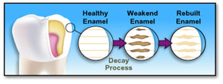 Diagram showing the decay process