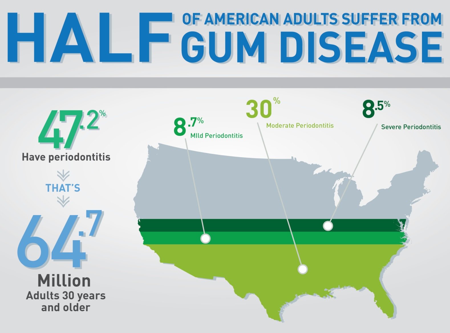 Image of Periodontal Disease Prevalence in the United States.