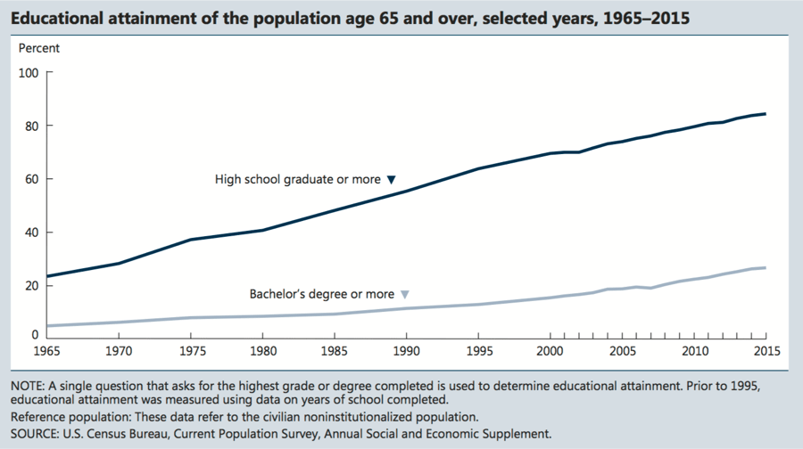 Diagram showing educational attainment of the population age 65 and over, selected years, 1965-2015.