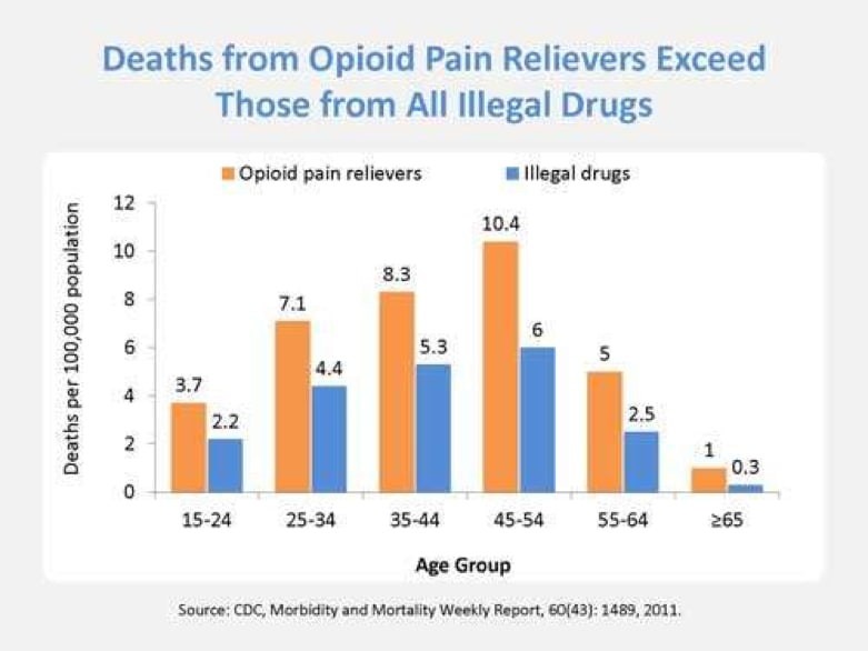 Bar graph of deaths from opioid pain relievers exceeding those from all illegal drugs.