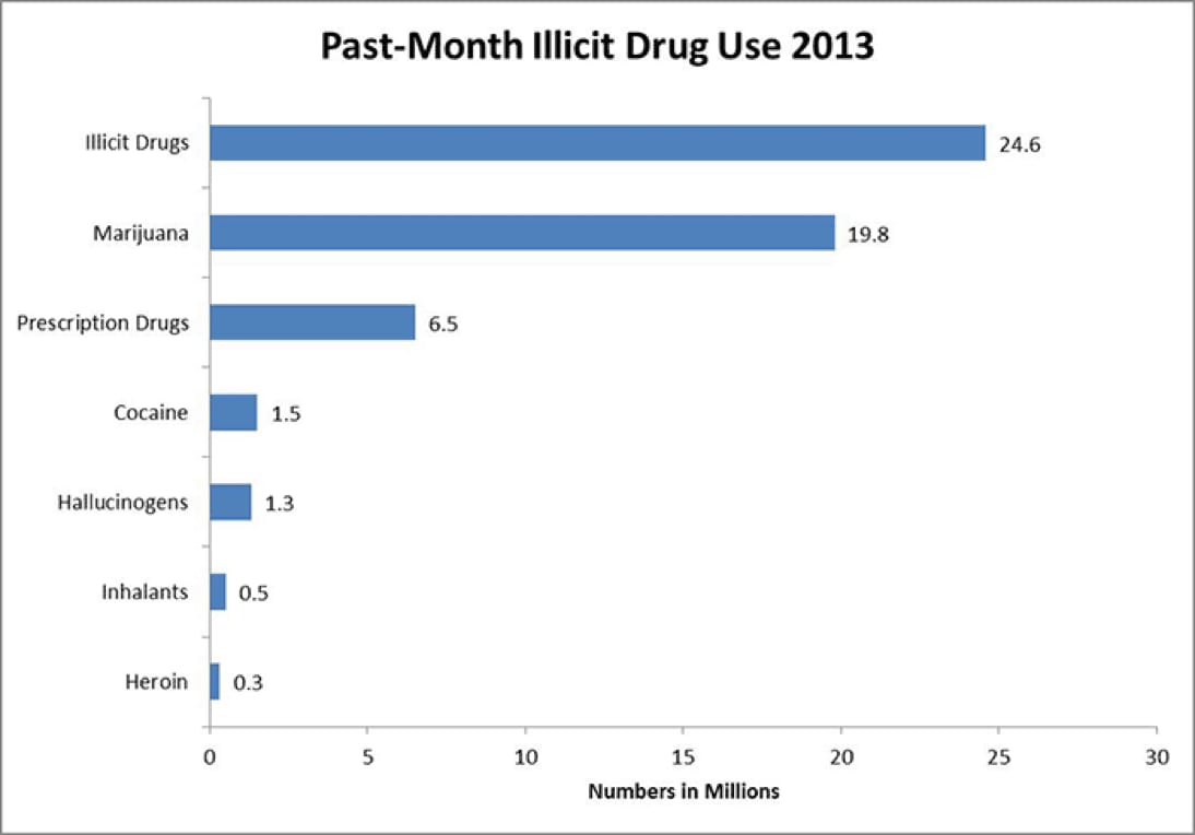 Bar graph of past-month illicit drug use 2013.