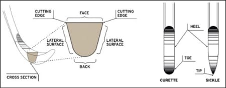 Figure 4 shows a cross section of a dental tool