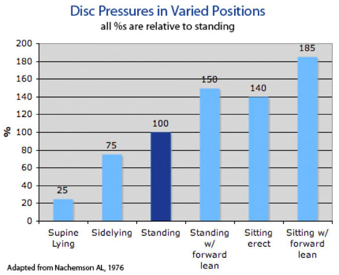 Table of disc pressures in varied positions.