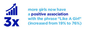 3x more girls now have a positive association with the phrase Like a Girl