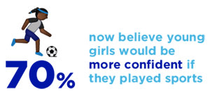 70 percent now believe young girls would be more confident if they played sports