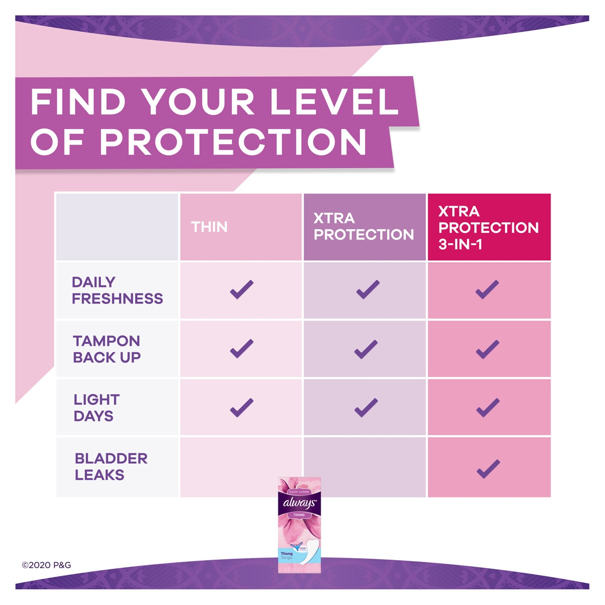 Always Daily Liner Thong Find Your Level of Protection