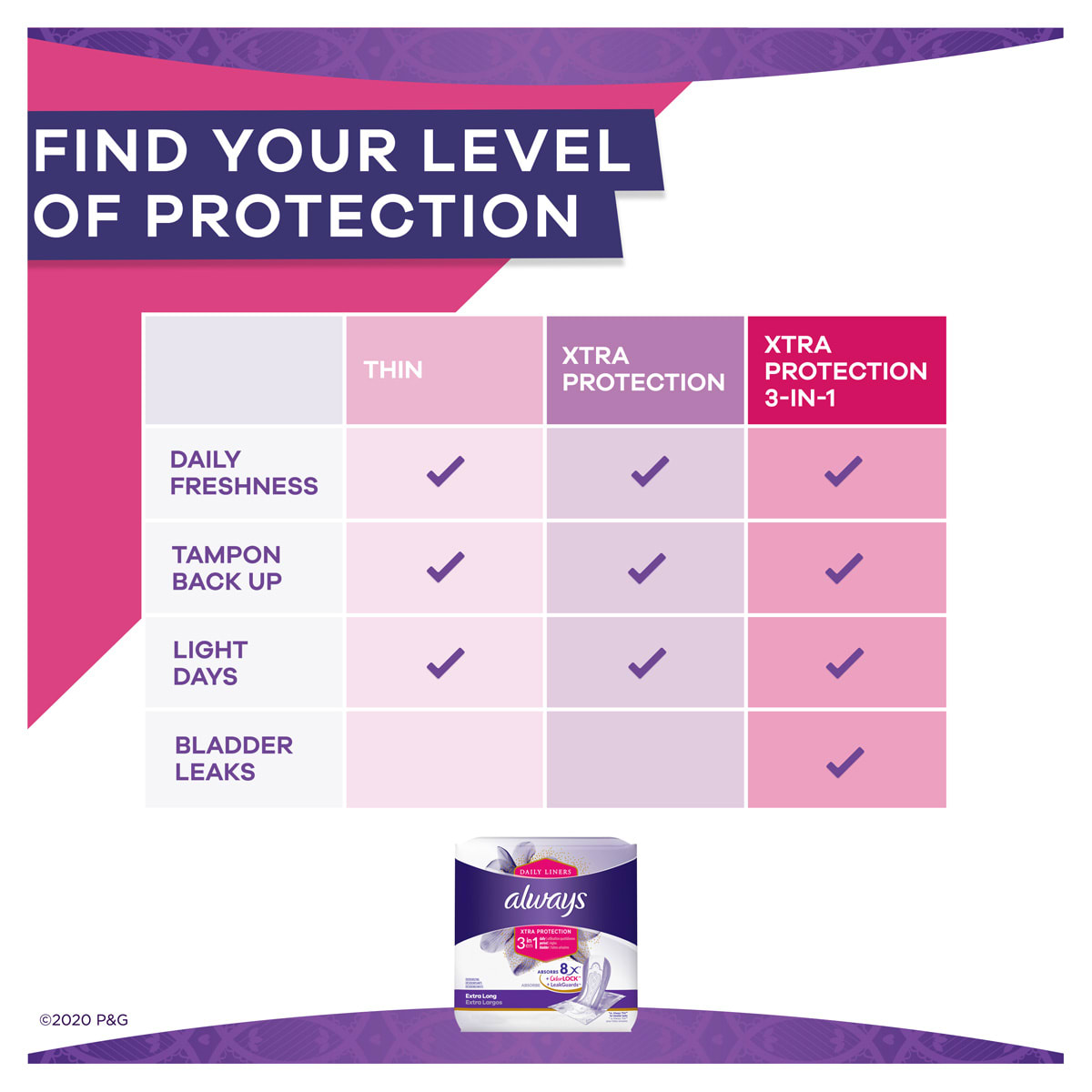 Always Xtra Protect 3 in 1 Extra Long Liners With LeakGuards Find Your Level of Protection