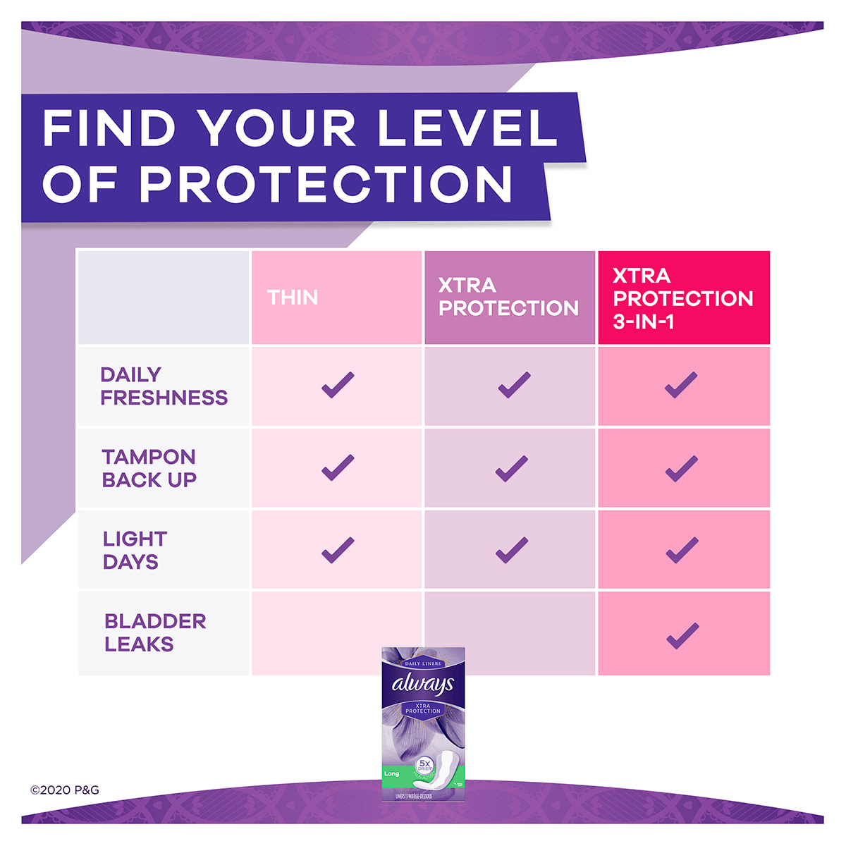Always Xtra Protect Long Liners Find Your Level of Protection