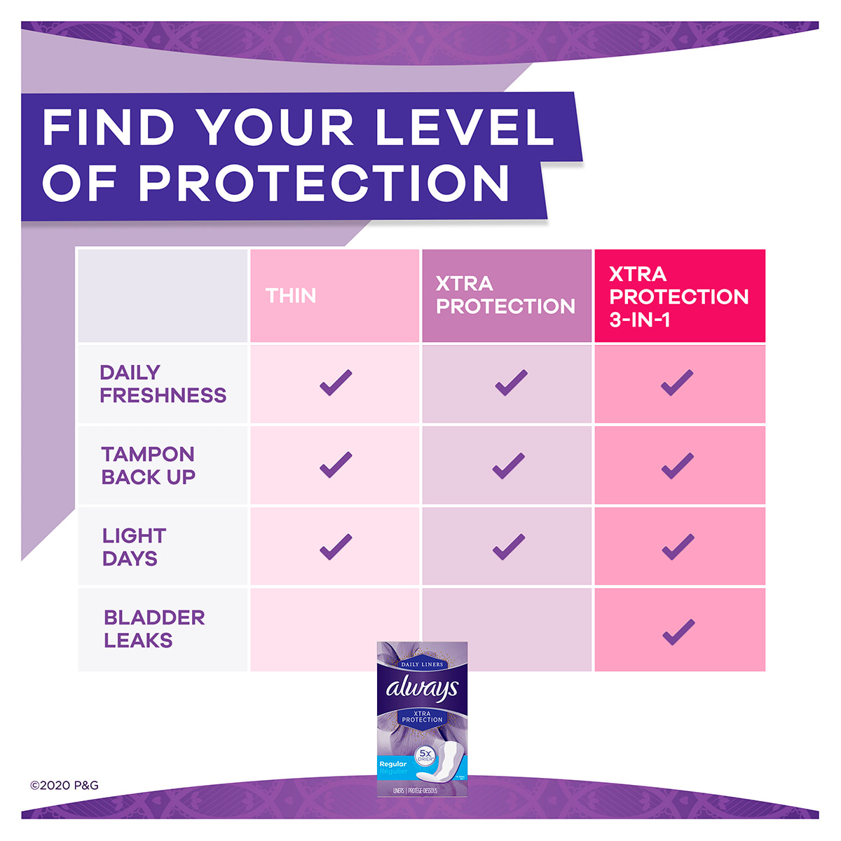 Always Xtra Protect Regular Liners Find Your Level of Protection