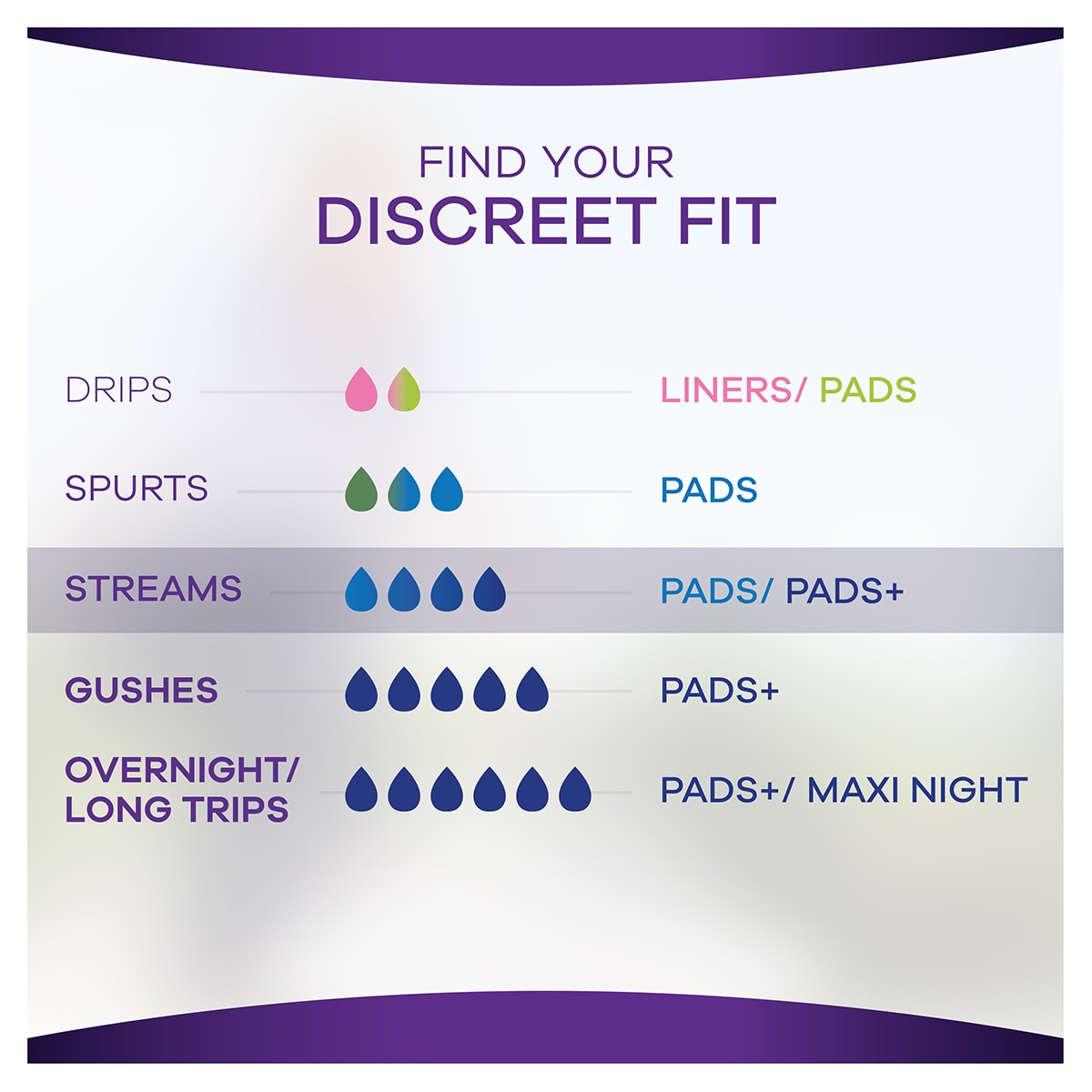 Always Discreet Pads Find Your Discreet Fit Pads Pads 1200x1200