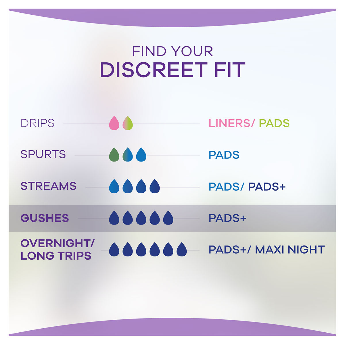 ALWAYS DISCREET Incontinence Pads+