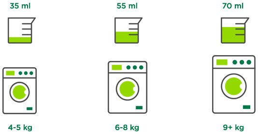How to dose detergent for an outstanding clean