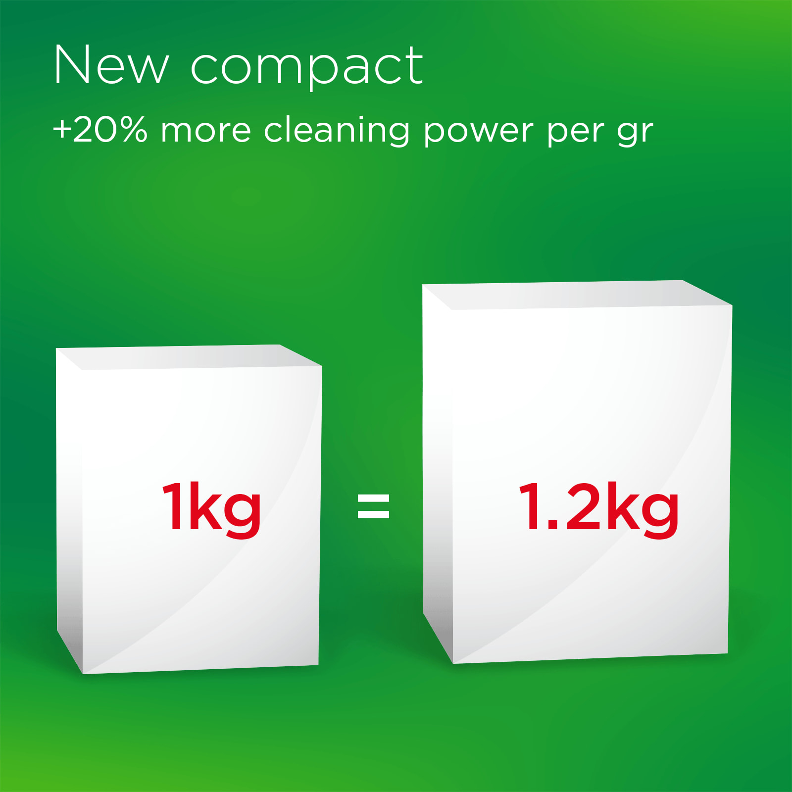 New Compact +20% more cleaning power per gr