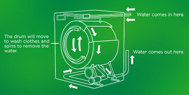 How Does a Washing Machine Work - Ariel