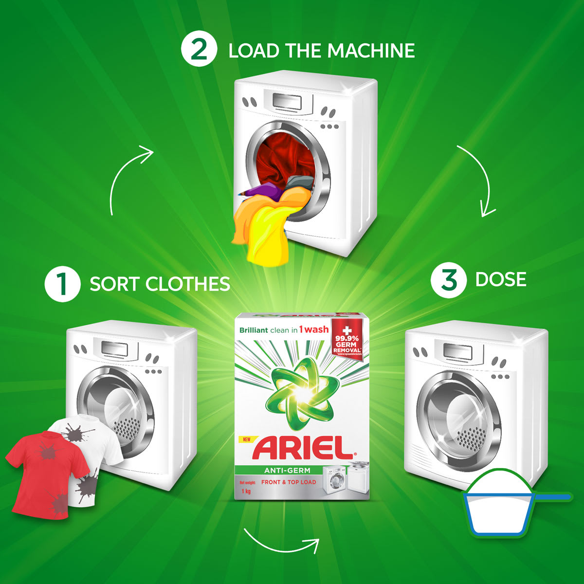 How to use it in 3 easy steps: 1) Sort clothes 2) Load the machine 3) Dose correctly