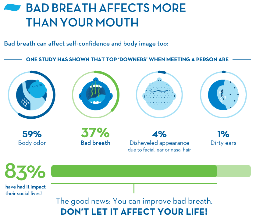 Bad Breath Affects Self-Confidence and Body Image