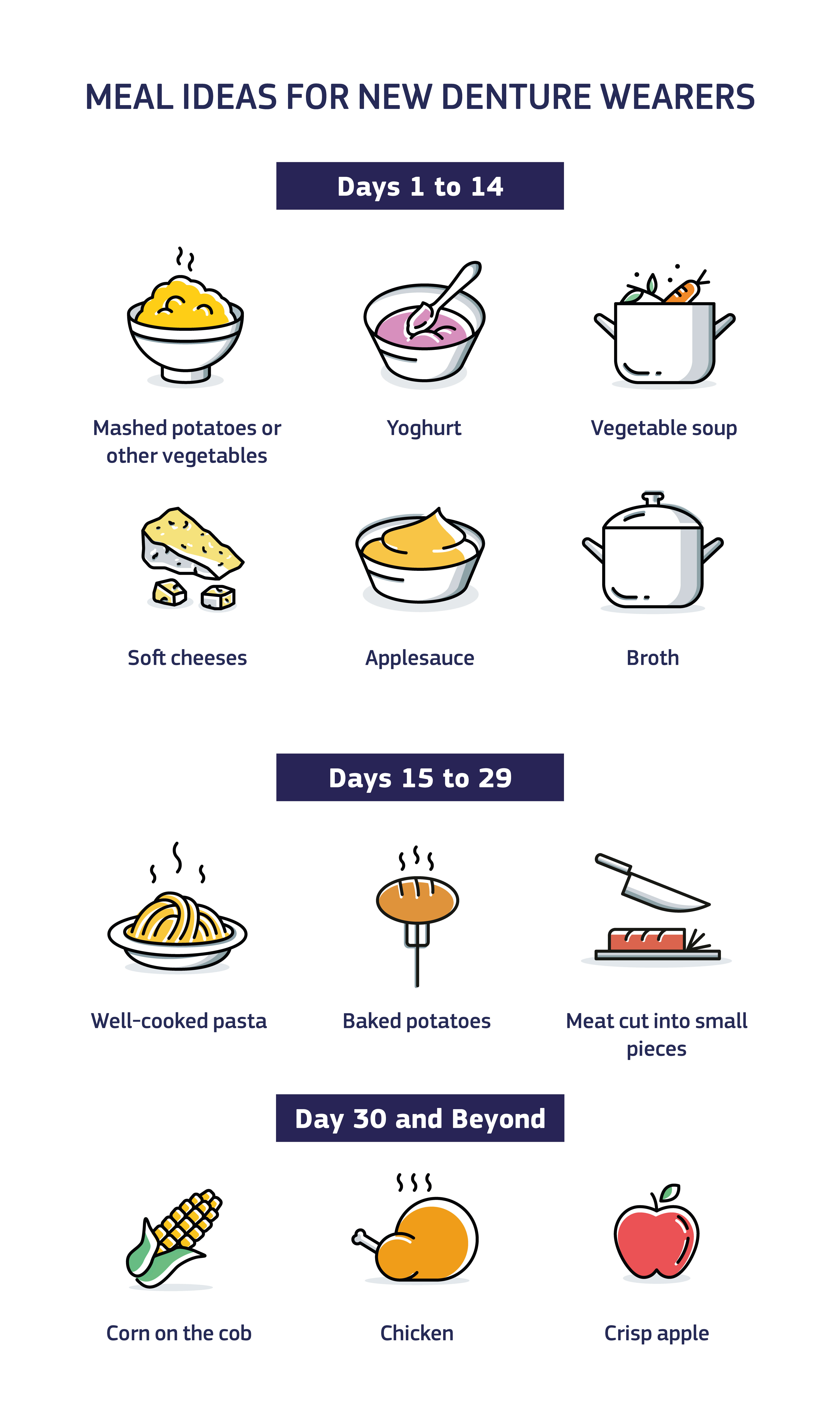 Infographic showing meal ideas for new denture wearers. Days 1 to 13: Mashed potatoes or other vegetables. Yoghurt. Vegetable soup. Soft cheeses. Applesauce. Broth. Days 15 to 29: Well-cooked pasta. Baked potatoes. Meat cut into small pieces. Day 30 and beyond: Corn on the cob. Chicken. Crisp apple.