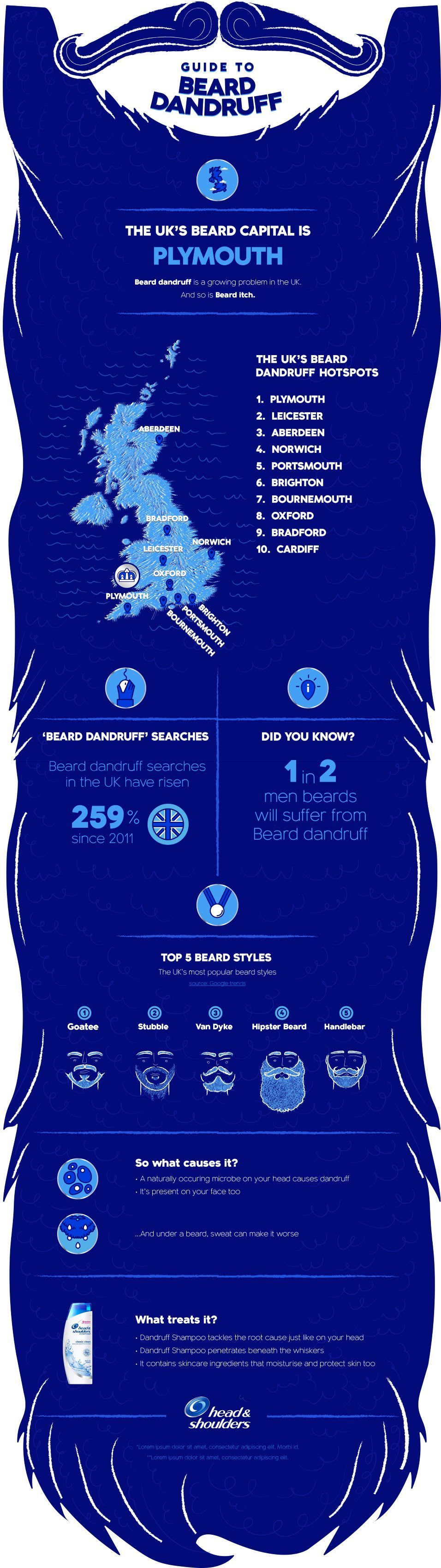 Beard Dandruff In The Uk – The Uk's Beard Dandruff Hotspots Revealed